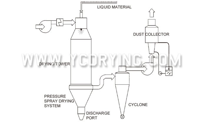 Pressure Spray (cooling) Dryer